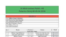 """Wyniki VI Mistrzostw Polski w Piłce Nożnej """"50+"""" Kliknięcie w obrazek spowoduje wyświetlenie jego powiększenia"""